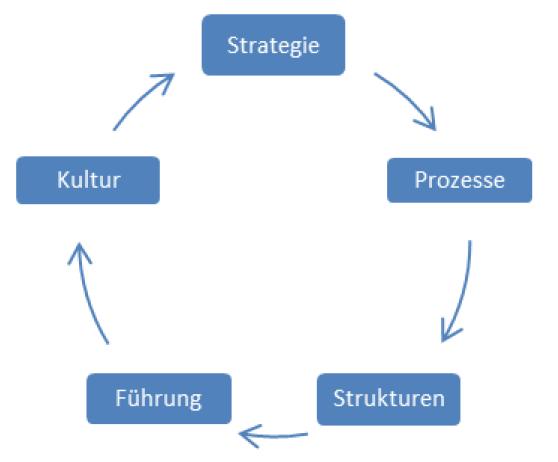 Agilitätskompetenz als Kreislauf der Reflektion